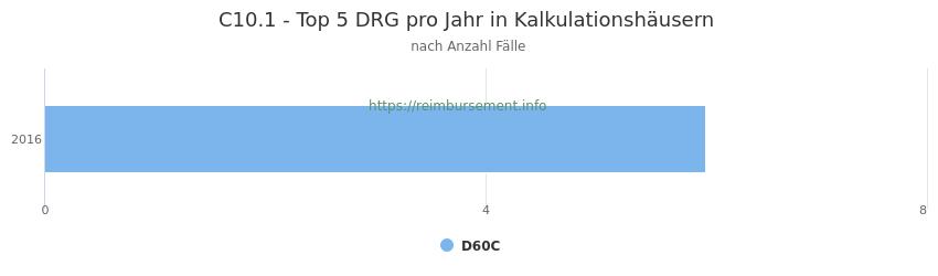 C10.1 Verteilung und Anzahl der zuordnungsrelevanten Fallpauschalen (DRG) zur Hauptdiagnose (ICD-10 Codes) pro Jahr, in den Kalkulationskrankenhäusern.