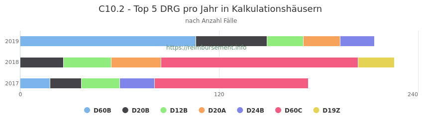 C10.2 Verteilung und Anzahl der zuordnungsrelevanten Fallpauschalen (DRG) zur Hauptdiagnose (ICD-10 Codes) pro Jahr, in den Kalkulationskrankenhäusern.