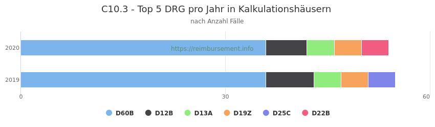 C10.3 Verteilung und Anzahl der zuordnungsrelevanten Fallpauschalen (DRG) zur Hauptdiagnose (ICD-10 Codes) pro Jahr, in den Kalkulationskrankenhäusern.