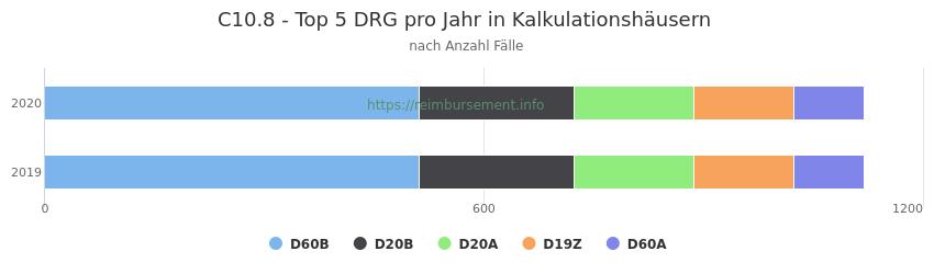 C10.8 Verteilung und Anzahl der zuordnungsrelevanten Fallpauschalen (DRG) zur Hauptdiagnose (ICD-10 Codes) pro Jahr, in den Kalkulationskrankenhäusern.