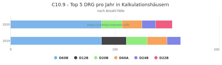 C10.9 Verteilung und Anzahl der zuordnungsrelevanten Fallpauschalen (DRG) zur Hauptdiagnose (ICD-10 Codes) pro Jahr, in den Kalkulationskrankenhäusern.