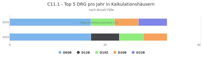 C11.1 Verteilung und Anzahl der zuordnungsrelevanten Fallpauschalen (DRG) zur Hauptdiagnose (ICD-10 Codes) pro Jahr, in den Kalkulationskrankenhäusern.