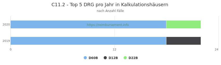 C11.2 Verteilung und Anzahl der zuordnungsrelevanten Fallpauschalen (DRG) zur Hauptdiagnose (ICD-10 Codes) pro Jahr, in den Kalkulationskrankenhäusern.