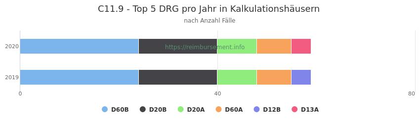 C11.9 Verteilung und Anzahl der zuordnungsrelevanten Fallpauschalen (DRG) zur Hauptdiagnose (ICD-10 Codes) pro Jahr, in den Kalkulationskrankenhäusern.