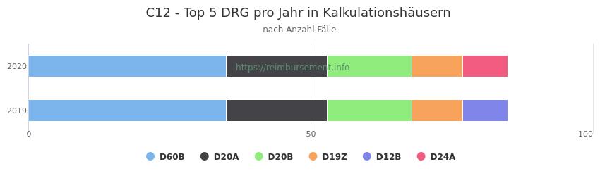C12 Verteilung und Anzahl der zuordnungsrelevanten Fallpauschalen (DRG) zur Hauptdiagnose (ICD-10 Codes) pro Jahr, in den Kalkulationskrankenhäusern.