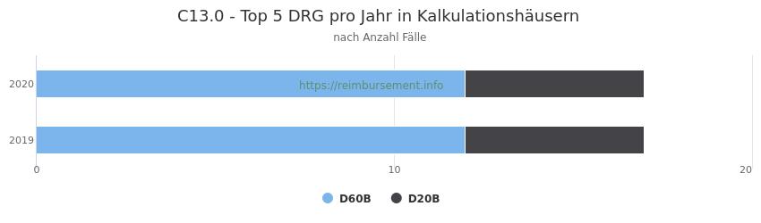 C13.0 Verteilung und Anzahl der zuordnungsrelevanten Fallpauschalen (DRG) zur Hauptdiagnose (ICD-10 Codes) pro Jahr, in den Kalkulationskrankenhäusern.