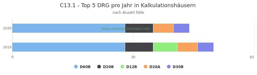 C13.1 Verteilung und Anzahl der zuordnungsrelevanten Fallpauschalen (DRG) zur Hauptdiagnose (ICD-10 Codes) pro Jahr, in den Kalkulationskrankenhäusern.