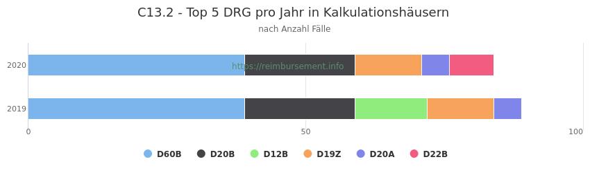 C13.2 Verteilung und Anzahl der zuordnungsrelevanten Fallpauschalen (DRG) zur Hauptdiagnose (ICD-10 Codes) pro Jahr, in den Kalkulationskrankenhäusern.