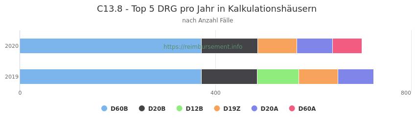 C13.8 Verteilung und Anzahl der zuordnungsrelevanten Fallpauschalen (DRG) zur Hauptdiagnose (ICD-10 Codes) pro Jahr, in den Kalkulationskrankenhäusern.