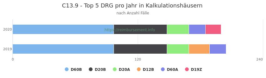 C13.9 Verteilung und Anzahl der zuordnungsrelevanten Fallpauschalen (DRG) zur Hauptdiagnose (ICD-10 Codes) pro Jahr, in den Kalkulationskrankenhäusern.
