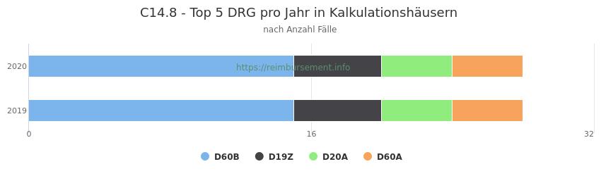 C14.8 Verteilung und Anzahl der zuordnungsrelevanten Fallpauschalen (DRG) zur Hauptdiagnose (ICD-10 Codes) pro Jahr, in den Kalkulationskrankenhäusern.