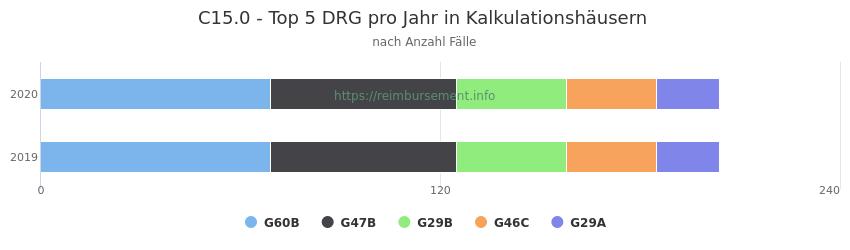 C15.0 Verteilung und Anzahl der zuordnungsrelevanten Fallpauschalen (DRG) zur Hauptdiagnose (ICD-10 Codes) pro Jahr, in den Kalkulationskrankenhäusern.