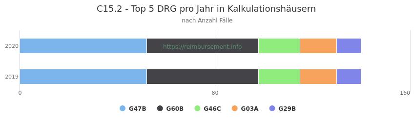 C15.2 Verteilung und Anzahl der zuordnungsrelevanten Fallpauschalen (DRG) zur Hauptdiagnose (ICD-10 Codes) pro Jahr, in den Kalkulationskrankenhäusern.