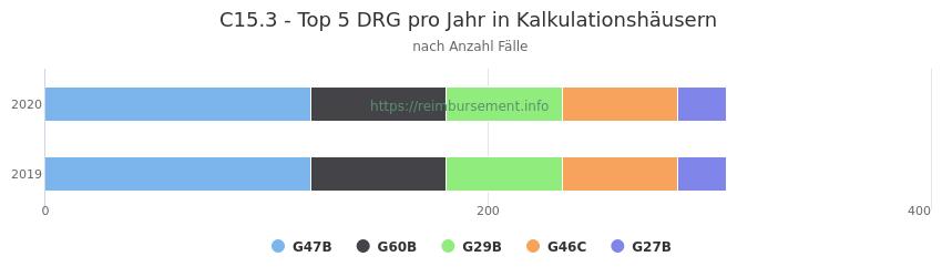 C15.3 Verteilung und Anzahl der zuordnungsrelevanten Fallpauschalen (DRG) zur Hauptdiagnose (ICD-10 Codes) pro Jahr, in den Kalkulationskrankenhäusern.