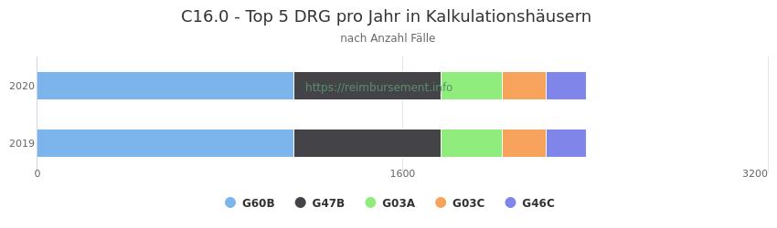 C16.0 Verteilung und Anzahl der zuordnungsrelevanten Fallpauschalen (DRG) zur Hauptdiagnose (ICD-10 Codes) pro Jahr, in den Kalkulationskrankenhäusern.