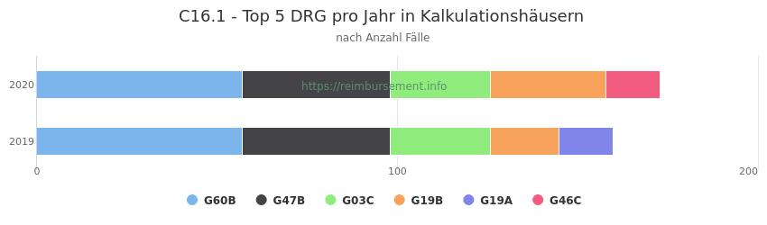 C16.1 Verteilung und Anzahl der zuordnungsrelevanten Fallpauschalen (DRG) zur Hauptdiagnose (ICD-10 Codes) pro Jahr, in den Kalkulationskrankenhäusern.