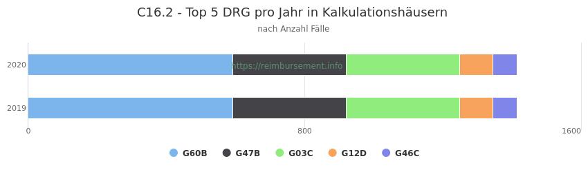 C16.2 Verteilung und Anzahl der zuordnungsrelevanten Fallpauschalen (DRG) zur Hauptdiagnose (ICD-10 Codes) pro Jahr, in den Kalkulationskrankenhäusern.