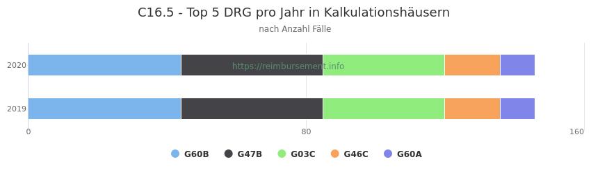 C16.5 Verteilung und Anzahl der zuordnungsrelevanten Fallpauschalen (DRG) zur Hauptdiagnose (ICD-10 Codes) pro Jahr, in den Kalkulationskrankenhäusern.