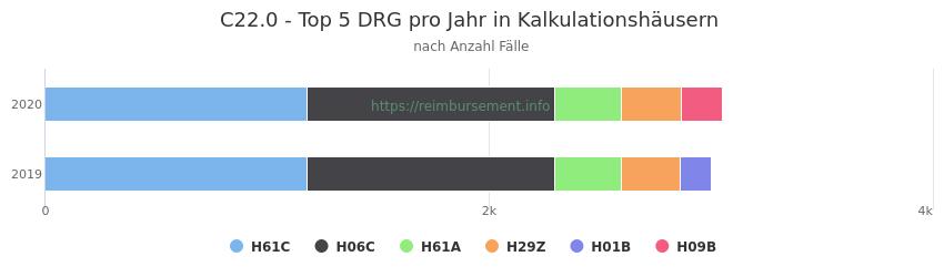 C22.0 Verteilung und Anzahl der zuordnungsrelevanten Fallpauschalen (DRG) zur Hauptdiagnose (ICD-10 Codes) pro Jahr, in den Kalkulationskrankenhäusern.