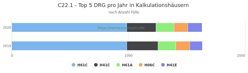 C22.1 Verteilung und Anzahl der zuordnungsrelevanten Fallpauschalen (DRG) zur Hauptdiagnose (ICD-10 Codes) pro Jahr, in den Kalkulationskrankenhäusern.
