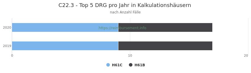 C22.3 Verteilung und Anzahl der zuordnungsrelevanten Fallpauschalen (DRG) zur Hauptdiagnose (ICD-10 Codes) pro Jahr, in den Kalkulationskrankenhäusern.