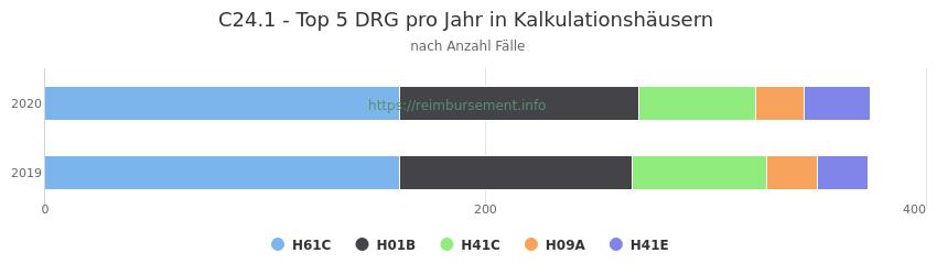 C24.1 Verteilung und Anzahl der zuordnungsrelevanten Fallpauschalen (DRG) zur Hauptdiagnose (ICD-10 Codes) pro Jahr, in den Kalkulationskrankenhäusern.