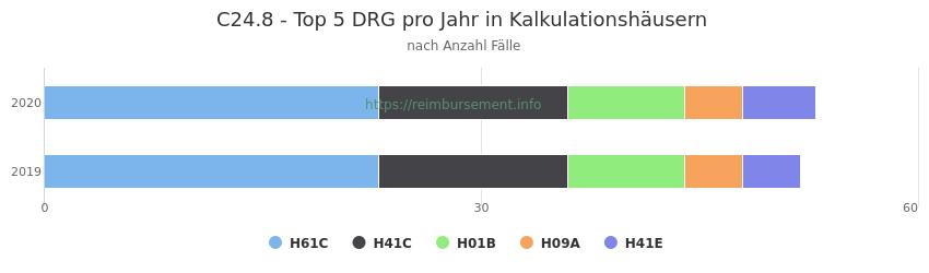 C24.8 Verteilung und Anzahl der zuordnungsrelevanten Fallpauschalen (DRG) zur Hauptdiagnose (ICD-10 Codes) pro Jahr, in den Kalkulationskrankenhäusern.