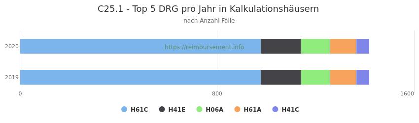 C25.1 Verteilung und Anzahl der zuordnungsrelevanten Fallpauschalen (DRG) zur Hauptdiagnose (ICD-10 Codes) pro Jahr, in den Kalkulationskrankenhäusern.