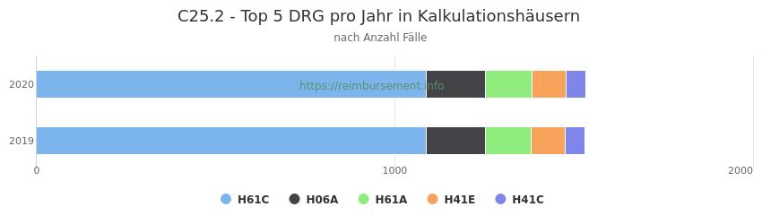 C25.2 Verteilung und Anzahl der zuordnungsrelevanten Fallpauschalen (DRG) zur Hauptdiagnose (ICD-10 Codes) pro Jahr, in den Kalkulationskrankenhäusern.