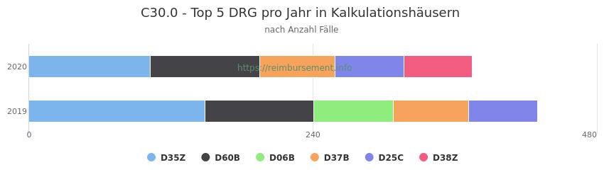 C30.0 Verteilung und Anzahl der zuordnungsrelevanten Fallpauschalen (DRG) zur Hauptdiagnose (ICD-10 Codes) pro Jahr, in den Kalkulationskrankenhäusern.