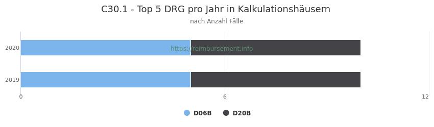 C30.1 Verteilung und Anzahl der zuordnungsrelevanten Fallpauschalen (DRG) zur Hauptdiagnose (ICD-10 Codes) pro Jahr, in den Kalkulationskrankenhäusern.