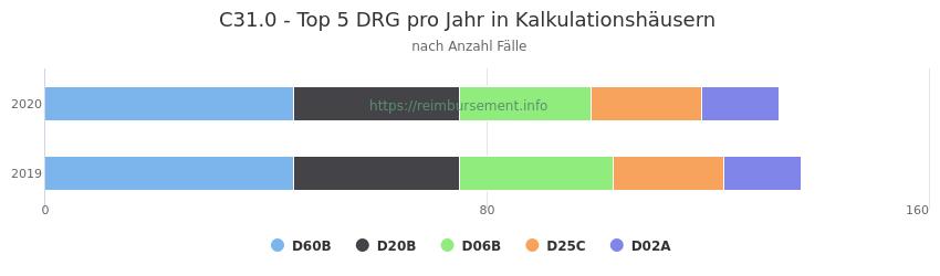 C31.0 Verteilung und Anzahl der zuordnungsrelevanten Fallpauschalen (DRG) zur Hauptdiagnose (ICD-10 Codes) pro Jahr, in den Kalkulationskrankenhäusern.