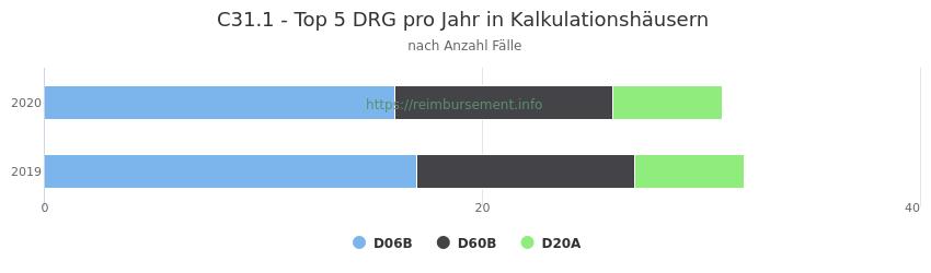 C31.1 Verteilung und Anzahl der zuordnungsrelevanten Fallpauschalen (DRG) zur Hauptdiagnose (ICD-10 Codes) pro Jahr, in den Kalkulationskrankenhäusern.