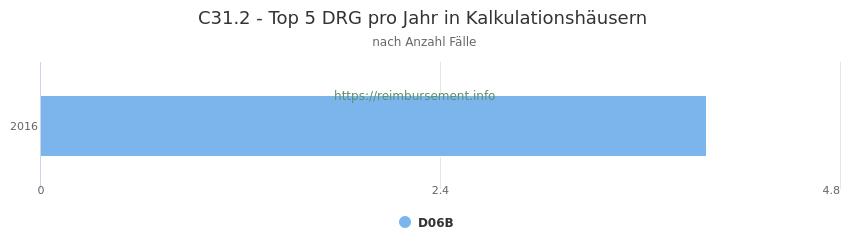 C31.2 Verteilung und Anzahl der zuordnungsrelevanten Fallpauschalen (DRG) zur Hauptdiagnose (ICD-10 Codes) pro Jahr, in den Kalkulationskrankenhäusern.