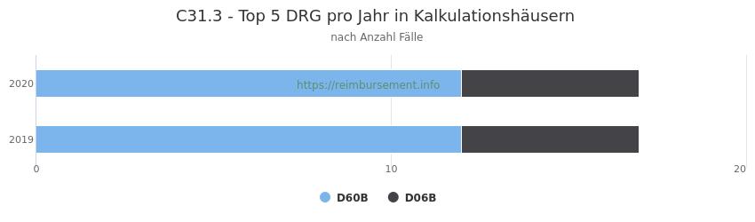 C31.3 Verteilung und Anzahl der zuordnungsrelevanten Fallpauschalen (DRG) zur Hauptdiagnose (ICD-10 Codes) pro Jahr, in den Kalkulationskrankenhäusern.