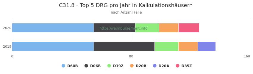 C31.8 Verteilung und Anzahl der zuordnungsrelevanten Fallpauschalen (DRG) zur Hauptdiagnose (ICD-10 Codes) pro Jahr, in den Kalkulationskrankenhäusern.