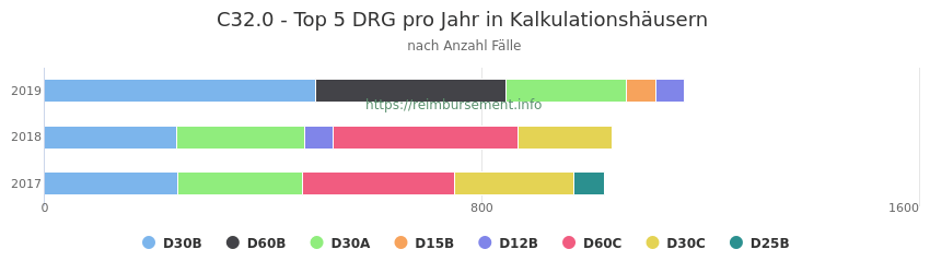 C32.0 Verteilung und Anzahl der zuordnungsrelevanten Fallpauschalen (DRG) zur Hauptdiagnose (ICD-10 Codes) pro Jahr, in den Kalkulationskrankenhäusern.