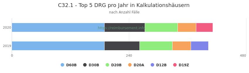C32.1 Verteilung und Anzahl der zuordnungsrelevanten Fallpauschalen (DRG) zur Hauptdiagnose (ICD-10 Codes) pro Jahr, in den Kalkulationskrankenhäusern.