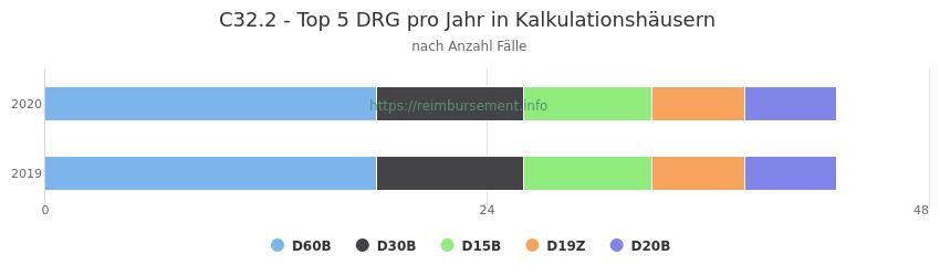 C32.2 Verteilung und Anzahl der zuordnungsrelevanten Fallpauschalen (DRG) zur Hauptdiagnose (ICD-10 Codes) pro Jahr, in den Kalkulationskrankenhäusern.