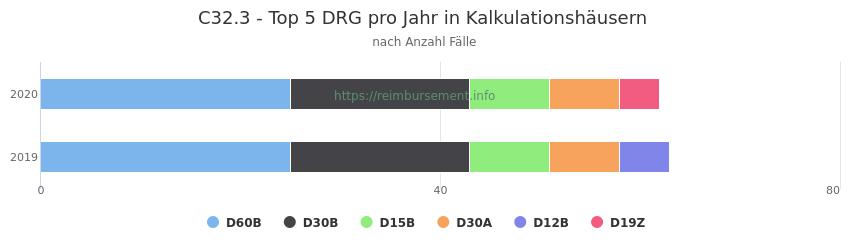C32.3 Verteilung und Anzahl der zuordnungsrelevanten Fallpauschalen (DRG) zur Hauptdiagnose (ICD-10 Codes) pro Jahr, in den Kalkulationskrankenhäusern.