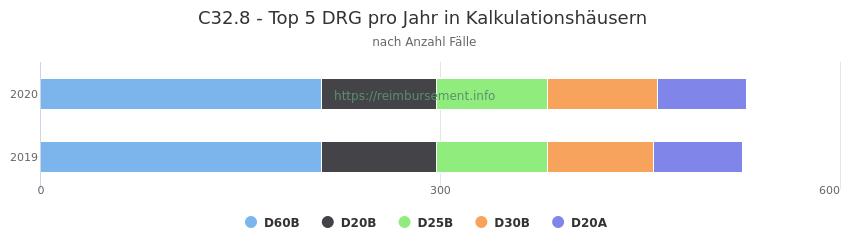 C32.8 Verteilung und Anzahl der zuordnungsrelevanten Fallpauschalen (DRG) zur Hauptdiagnose (ICD-10 Codes) pro Jahr, in den Kalkulationskrankenhäusern.