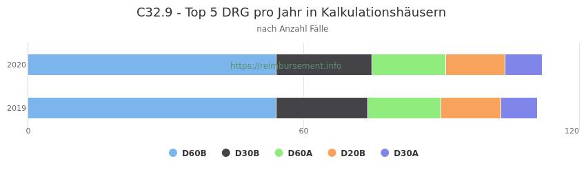 C32.9 Verteilung und Anzahl der zuordnungsrelevanten Fallpauschalen (DRG) zur Hauptdiagnose (ICD-10 Codes) pro Jahr, in den Kalkulationskrankenhäusern.