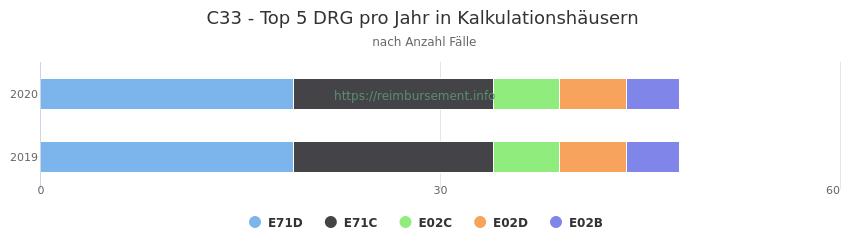 C33 Verteilung und Anzahl der zuordnungsrelevanten Fallpauschalen (DRG) zur Hauptdiagnose (ICD-10 Codes) pro Jahr, in den Kalkulationskrankenhäusern.