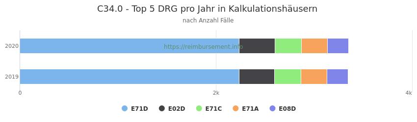 C34.0 Verteilung und Anzahl der zuordnungsrelevanten Fallpauschalen (DRG) zur Hauptdiagnose (ICD-10 Codes) pro Jahr, in den Kalkulationskrankenhäusern.