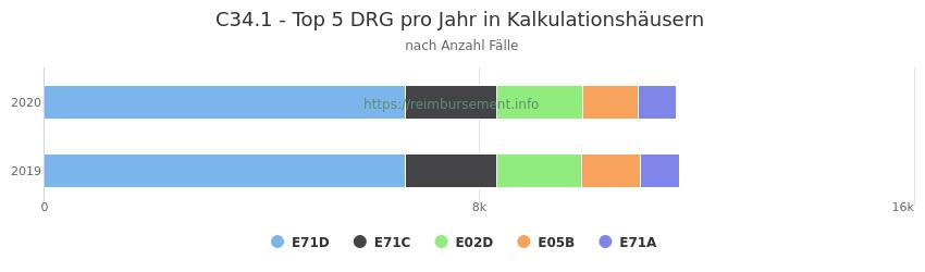C34.1 Verteilung und Anzahl der zuordnungsrelevanten Fallpauschalen (DRG) zur Hauptdiagnose (ICD-10 Codes) pro Jahr, in den Kalkulationskrankenhäusern.
