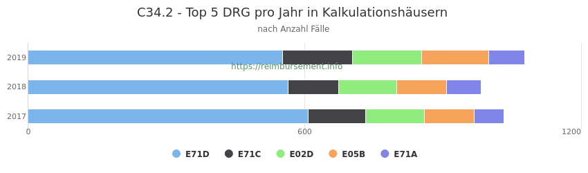 C34.2 Verteilung und Anzahl der zuordnungsrelevanten Fallpauschalen (DRG) zur Hauptdiagnose (ICD-10 Codes) pro Jahr, in den Kalkulationskrankenhäusern.