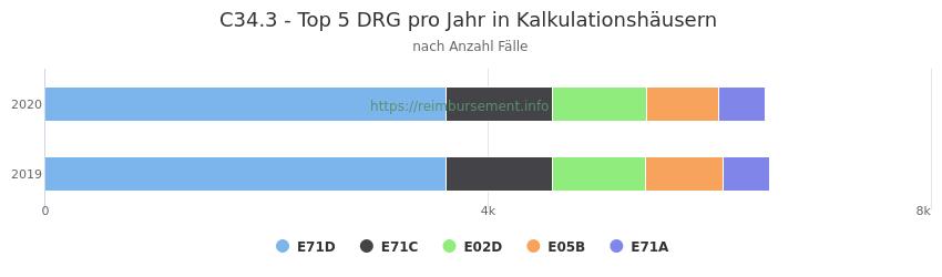C34.3 Verteilung und Anzahl der zuordnungsrelevanten Fallpauschalen (DRG) zur Hauptdiagnose (ICD-10 Codes) pro Jahr, in den Kalkulationskrankenhäusern.