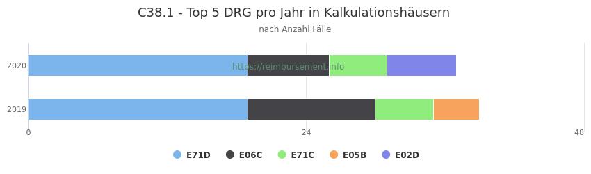 C38.1 Verteilung und Anzahl der zuordnungsrelevanten Fallpauschalen (DRG) zur Hauptdiagnose (ICD-10 Codes) pro Jahr, in den Kalkulationskrankenhäusern.