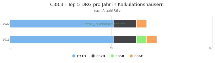 C38.3 Verteilung und Anzahl der zuordnungsrelevanten Fallpauschalen (DRG) zur Hauptdiagnose (ICD-10 Codes) pro Jahr, in den Kalkulationskrankenhäusern.
