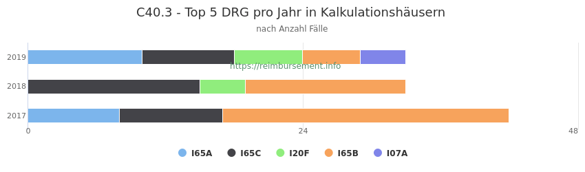 C40.3 Verteilung und Anzahl der zuordnungsrelevanten Fallpauschalen (DRG) zur Hauptdiagnose (ICD-10 Codes) pro Jahr, in den Kalkulationskrankenhäusern.